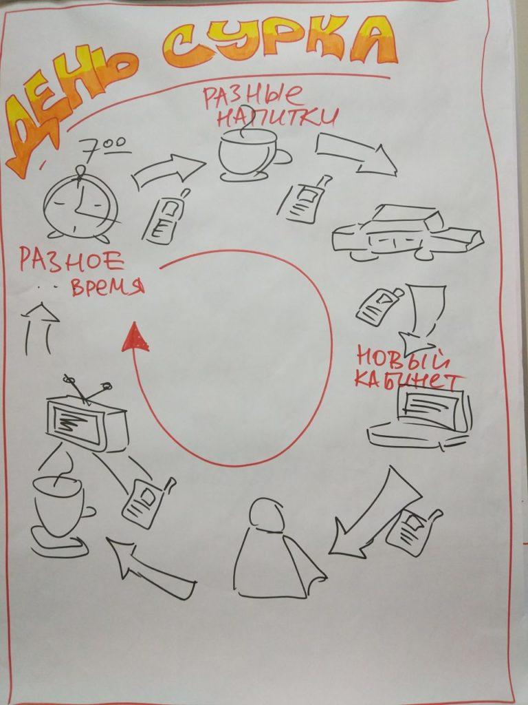 """Работа участников в рамках тренинга """"Второе дыхание"""""""